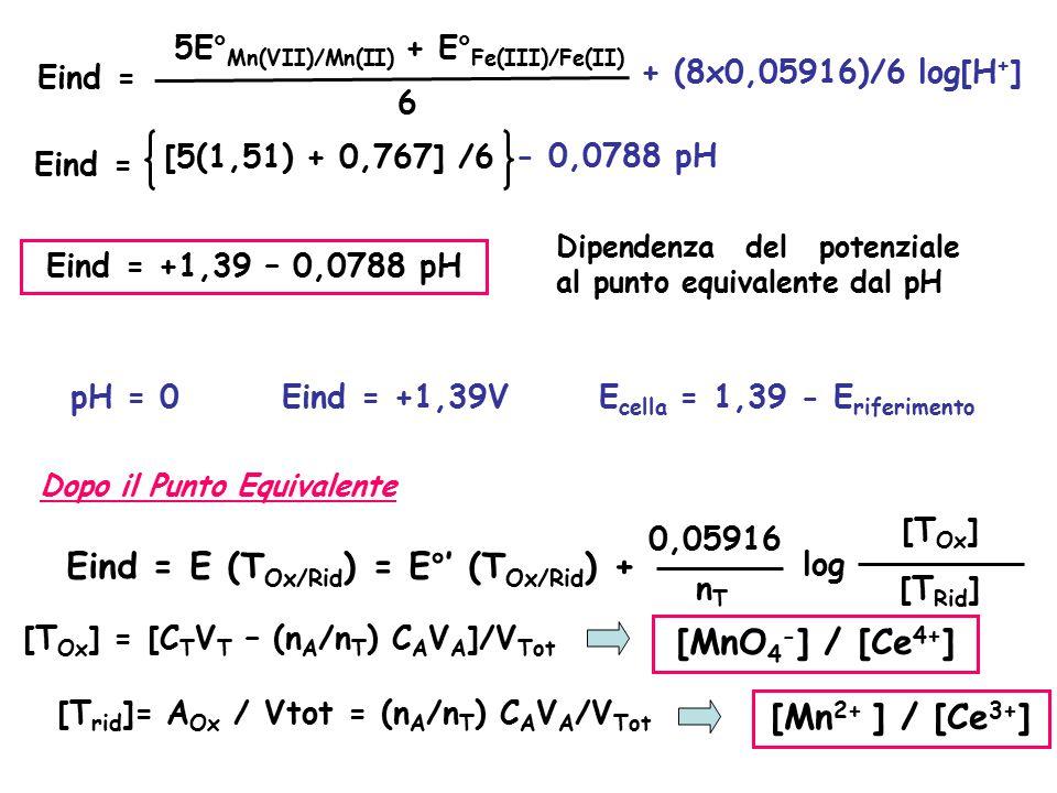 Eind = E (TOx/Rid) = E°' (TOx/Rid) + [MnO4-] / [Ce4+] [Mn2+ ] / [Ce3+]